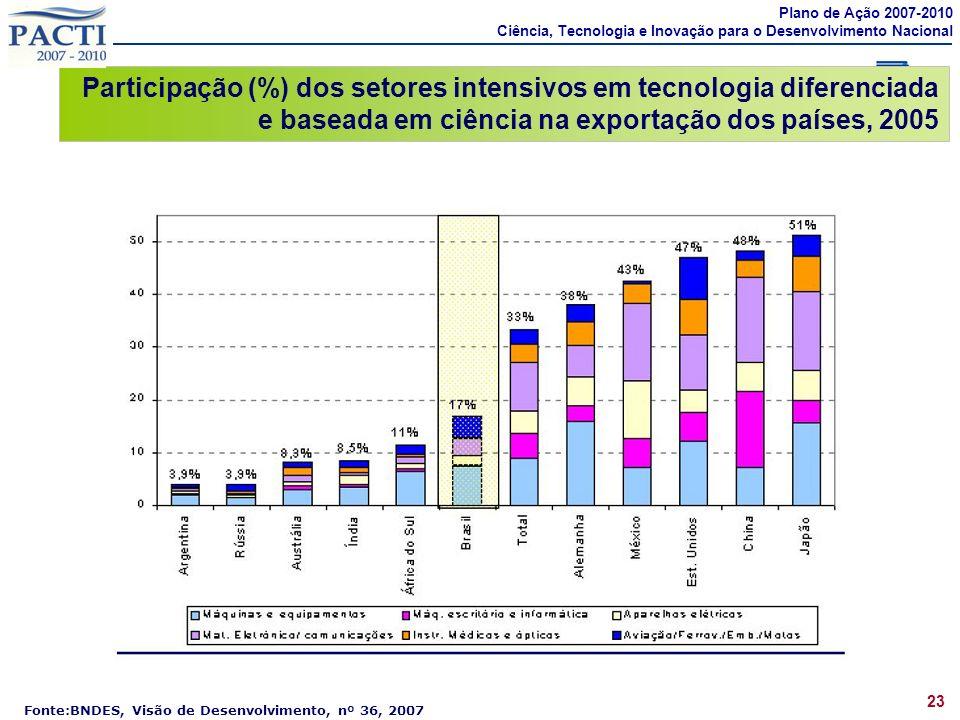 Fonte:BNDES, Visão de Desenvolvimento, nº 36, 2007 Participação (%) dos setores intensivos em tecnologia diferenciada e baseada em ciência na exportaç