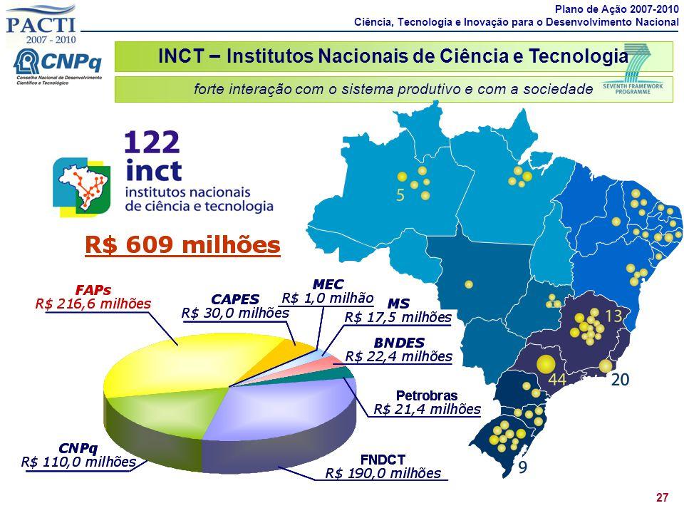 INCT – Institutos Nacionais de Ciência e Tecnologia 27 122 forte interação com o sistema produtivo e com a sociedade Plano de Ação 2007-2010 Ciência,