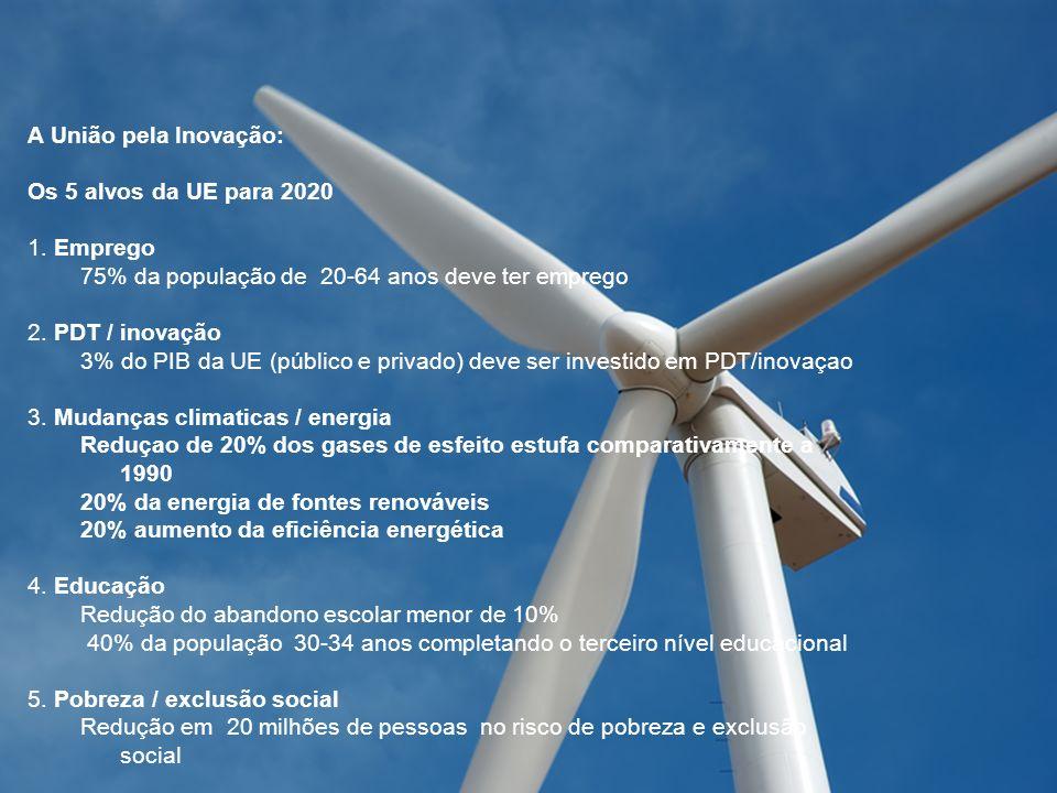 A União pela Inovação: Os 5 alvos da UE para 2020 1. Emprego 75% da população de 20-64 anos deve ter emprego 2. PDT / inovação 3% do PIB da UE (públic