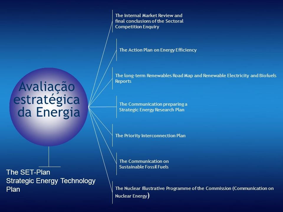 Avaliação estratégica da Energia The Internal Market Review and final conclusions of the Sectoral Competition Enquiry The Action Plan on Energy Effici