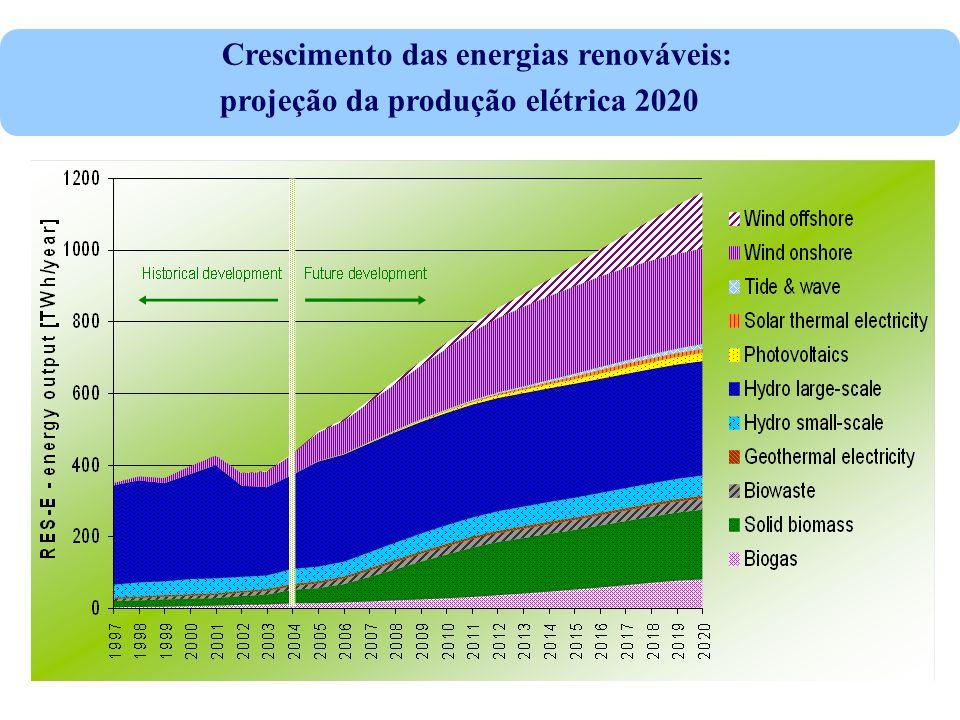 Crescimento das energias renováveis: projeção da produção elétrica 2020