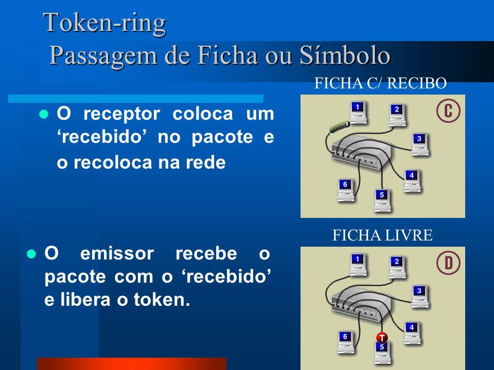 114 Token-ring Passagem de Ficha ou Símbolo O receptor coloca um recebido no pacote e o recoloca na rede O emissor recebe o pacote com o recebido e li