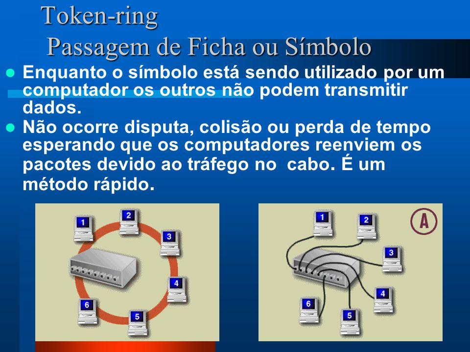 115 Token-ring Passagem de Ficha ou Símbolo Enquanto o símbolo está sendo utilizado por um computador os outros não podem transmitir dados. Não ocorre