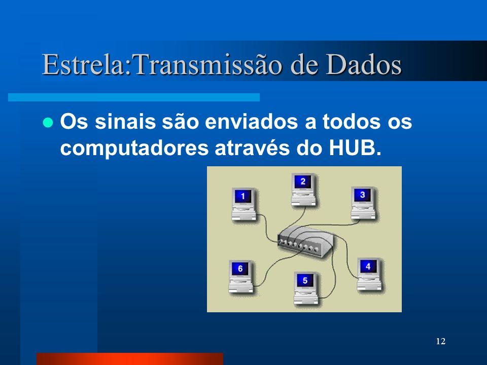 12 Estrela:Transmissão de Dados Os sinais são enviados a todos os computadores através do HUB.