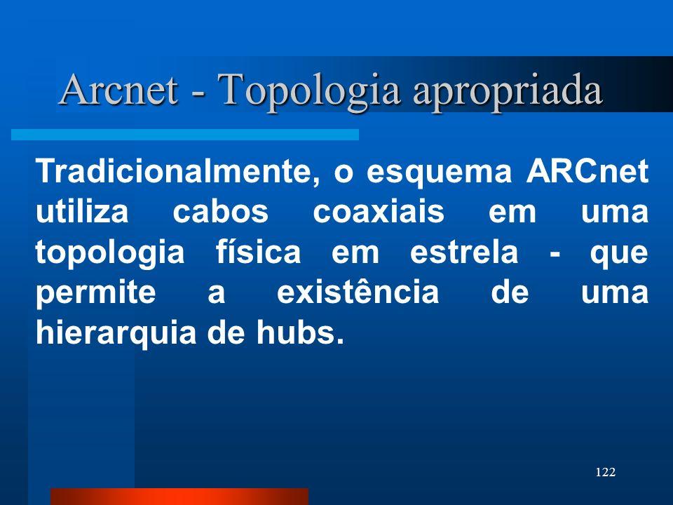 122 Arcnet - Topologia apropriada Tradicionalmente, o esquema ARCnet utiliza cabos coaxiais em uma topologia física em estrela - que permite a existên