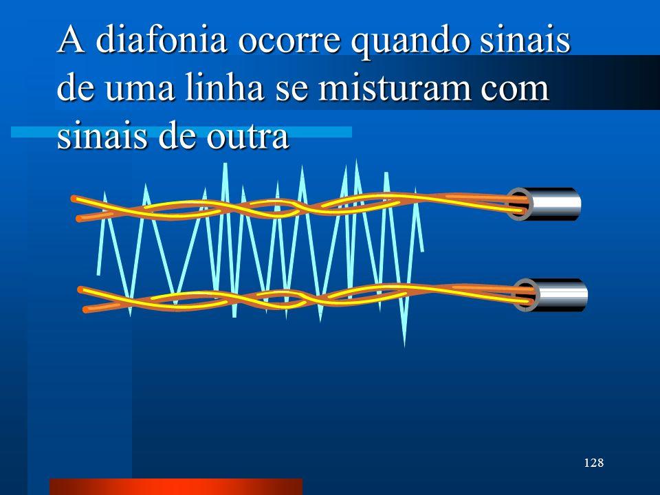 128 A diafonia ocorre quando sinais de uma linha se misturam com sinais de outra