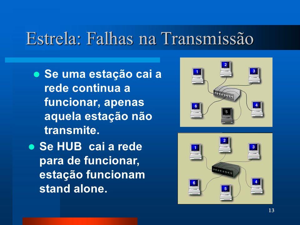 13 Estrela: Falhas na Transmissão Se uma estação cai a rede continua a funcionar, apenas aquela estação não transmite. Se HUB cai a rede para de funci
