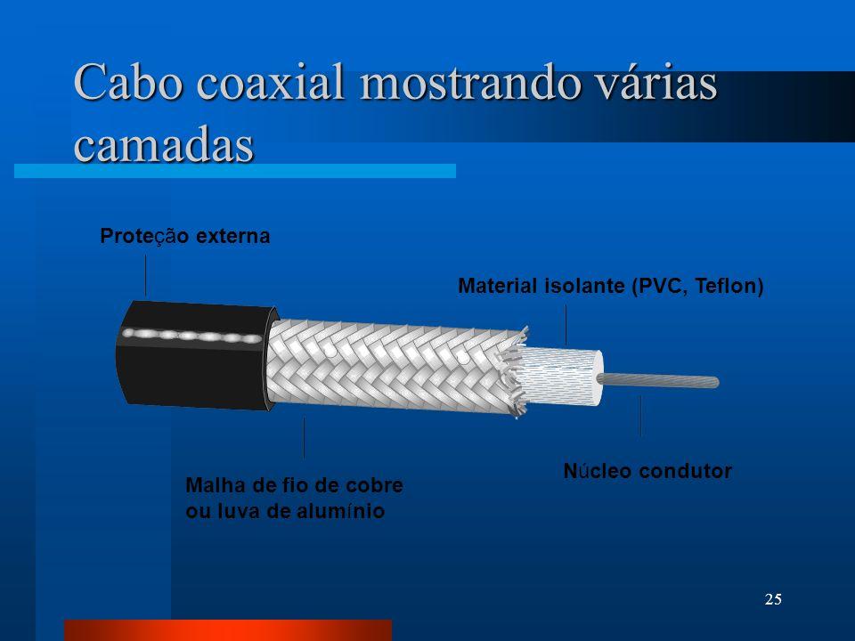 25 Cabo coaxial mostrando várias camadas Proteção externa Material isolante (PVC, Teflon) Núcleo condutor Malha de fio de cobre ou luva de alumínio