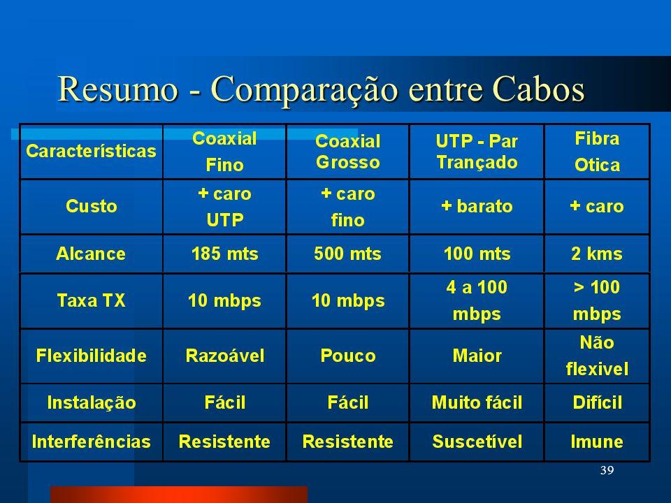 39 Resumo - Comparação entre Cabos