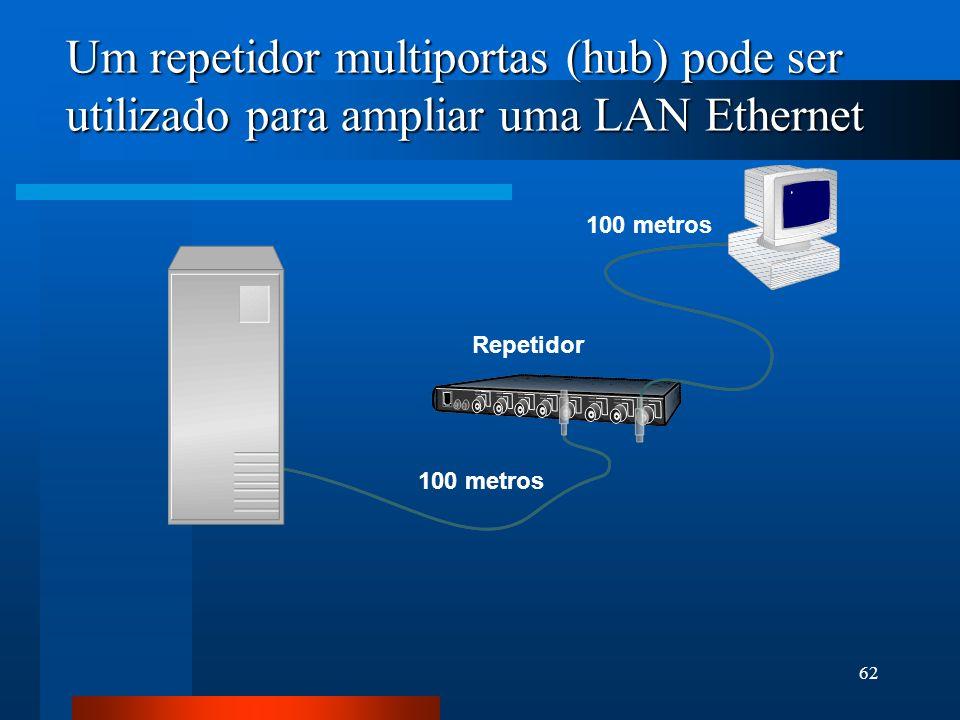 62 Um repetidor multiportas (hub) pode ser utilizado para ampliar uma LAN Ethernet 100 metros Repetidor 100 metros