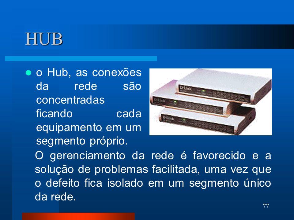 77 HUB o Hub, as conexões da rede são concentradas ficando cada equipamento em um segmento próprio. O gerenciamento da rede é favorecido e a solução d