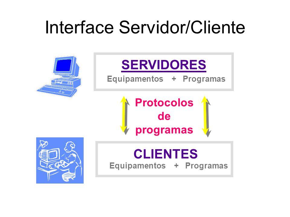 Interface Servidor/Cliente SERVIDORES CLIENTES Equipamentos + Programas Protocolos de programas