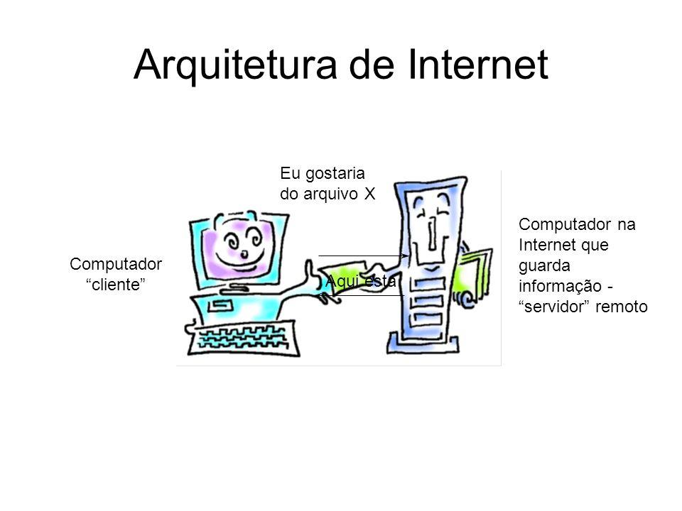 Arquitetura de Internet Eu gostaria do arquivo X Aqui está Computador cliente Computador na Internet que guarda informação - servidor remoto