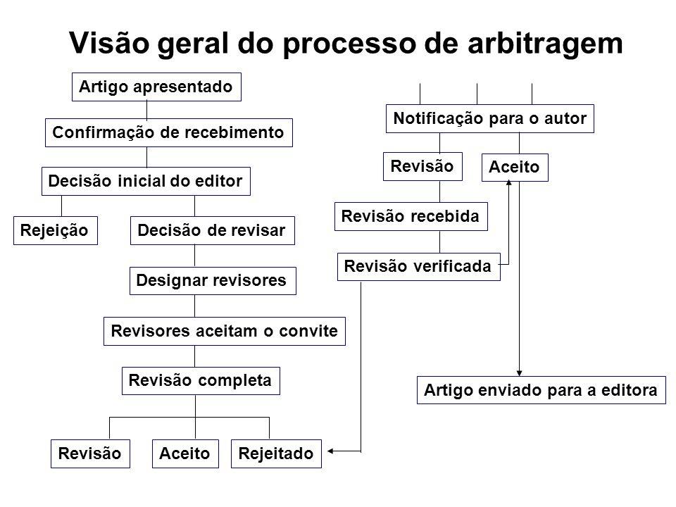 Visão geral do processo de arbitragem Artigo apresentado Decisão inicial do editor Confirmação de recebimento RejeiçãoDecisão de revisar Designar revi