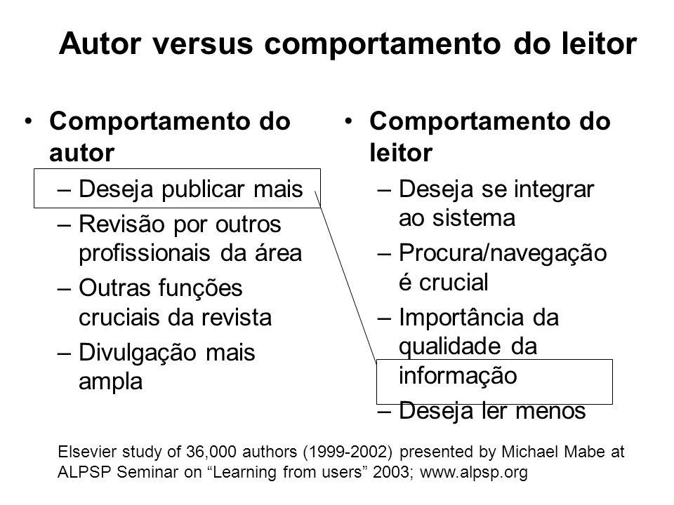 Autor versus comportamento do leitor Comportamento do autor –Deseja publicar mais –Revisão por outros profissionais da área –Outras funções cruciais d