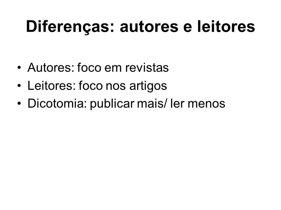 Diferenças: autores e leitores Autores: foco em revistas Leitores: foco nos artigos Dicotomia: publicar mais/ ler menos