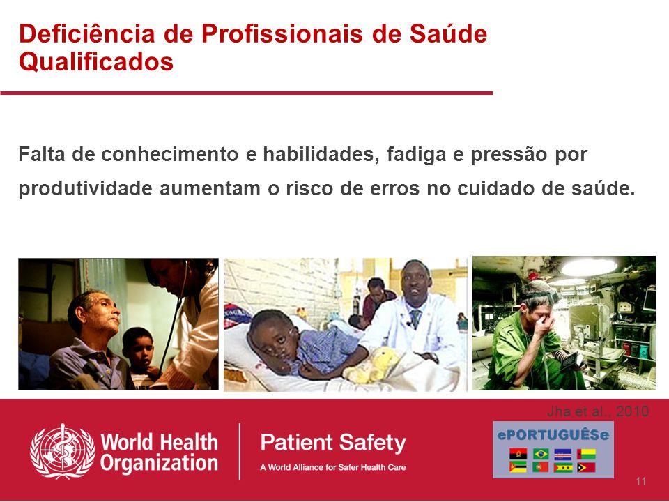 Deficiência de Profissionais de Saúde Qualificados Falta de conhecimento e habilidades, fadiga e pressão por produtividade aumentam o risco de erros no cuidado de saúde.