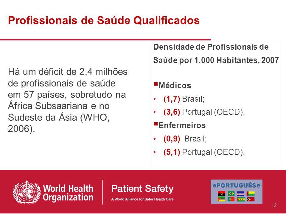 Profissionais de Saúde Qualificados Há um déficit de 2,4 milhões de profissionais de saúde em 57 países, sobretudo na África Subsaariana e no Sudeste da Ásia (WHO, 2006).