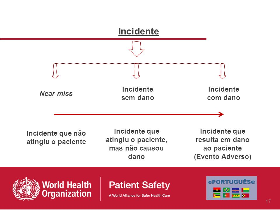 Incidente Near miss Incidente sem dano Incidente com dano Incidente que não atingiu o paciente Incidente que atingiu o paciente, mas não causou dano Incidente que resulta em dano ao paciente (Evento Adverso) 17