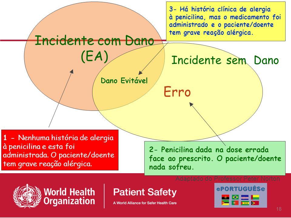 Incidente Near miss Incidente sem dano Incidente com dano Incidente que não atingiu o paciente Incidente que atingiu o paciente, mas não causou dano I