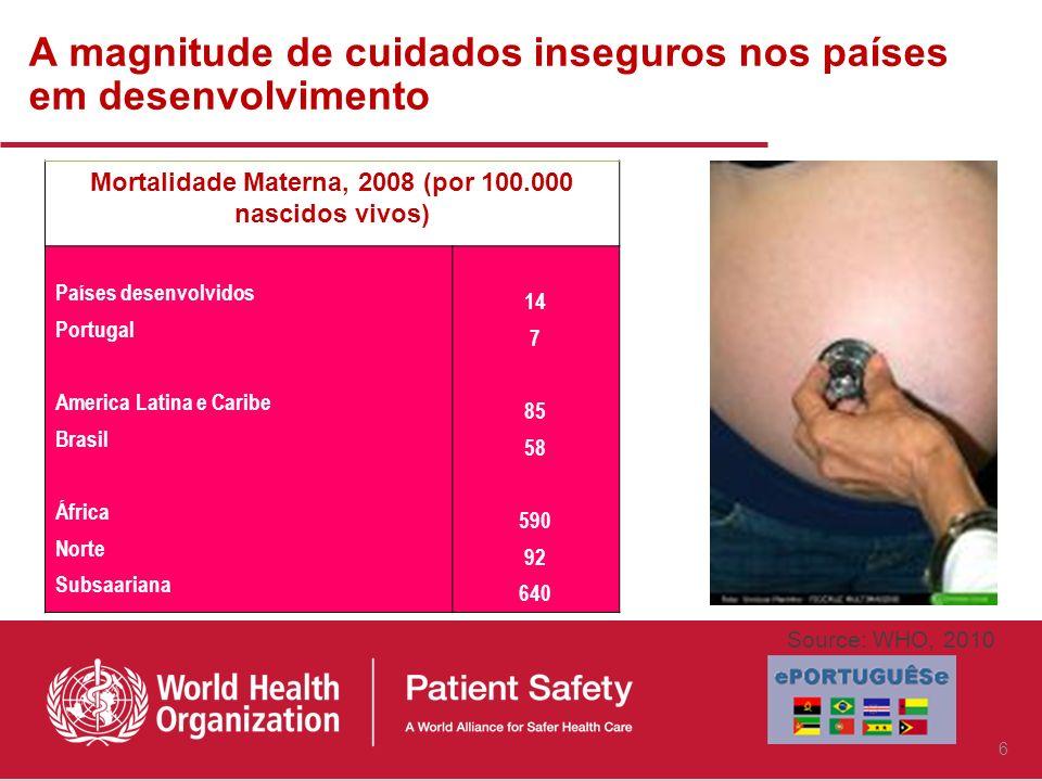 A magnitude de cuidados inseguros nos países em desenvolvimento Mortalidade Materna, 2008 (por 100.000 nascidos vivos) Países desenvolvidos Portugal America Latina e Caribe Brasil África Norte Subsaariana 14 7 85 58 590 92 640 Source: WHO, 2010 6