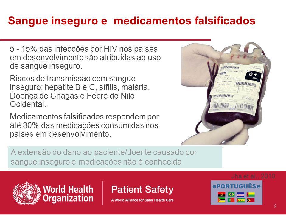 Sangue inseguro e medicamentos falsificados 5 - 15% das infecções por HIV nos países em desenvolvimento são atribuídas ao uso de sangue inseguro.
