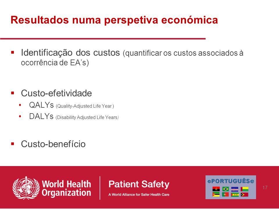 Resultados numa perspetiva económica Identificação dos custos (quantificar os custos associados à ocorrência de EAs) Custo-efetividade QALYs (Quality-