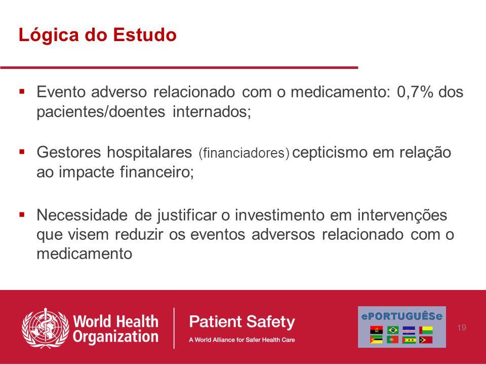 Lógica do Estudo Evento adverso relacionado com o medicamento: 0,7% dos pacientes/doentes internados; Gestores hospitalares (financiadores) cepticismo