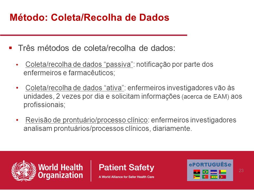 Método: Coleta/Recolha de Dados Três métodos de coleta/recolha de dados: Coleta/recolha de dados passiva: notificação por parte dos enfermeiros e farm