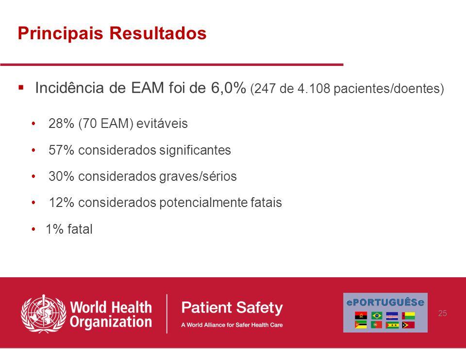 Principais Resultados Incidência de EAM foi de 6,0% (247 de 4.108 pacientes/doentes) 28% (70 EAM) evitáveis 57% considerados significantes 30% conside