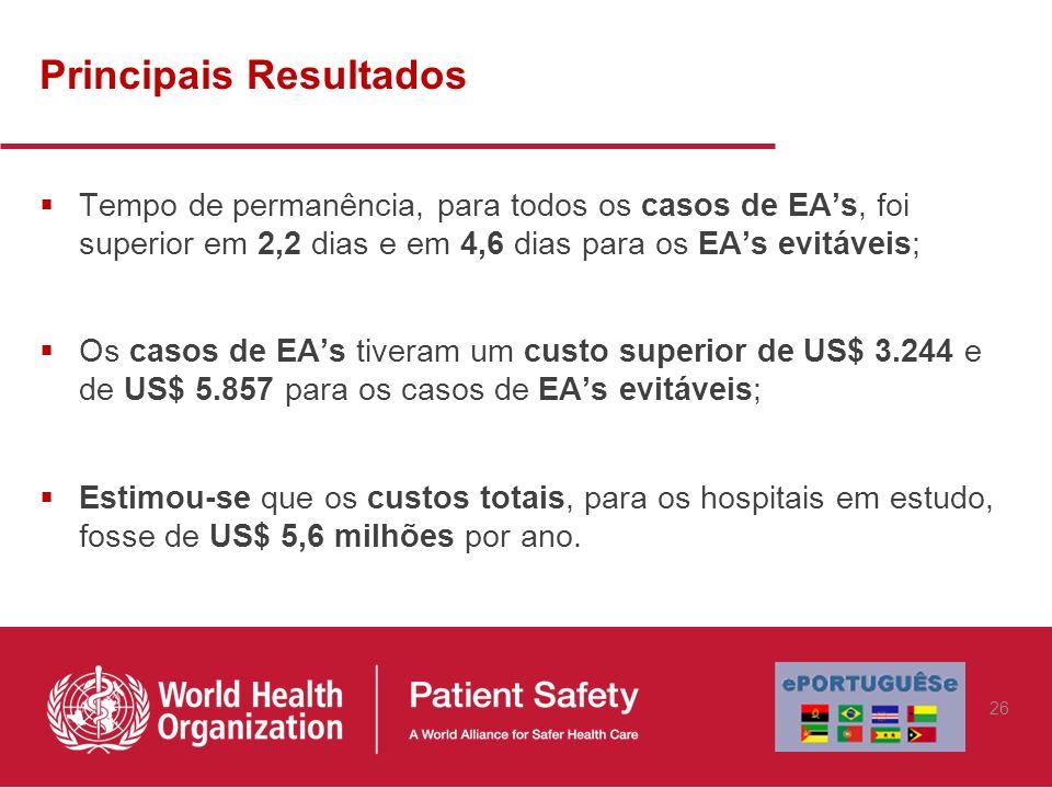 Principais Resultados Tempo de permanência, para todos os casos de EAs, foi superior em 2,2 dias e em 4,6 dias para os EAs evitáveis; Os casos de EAs