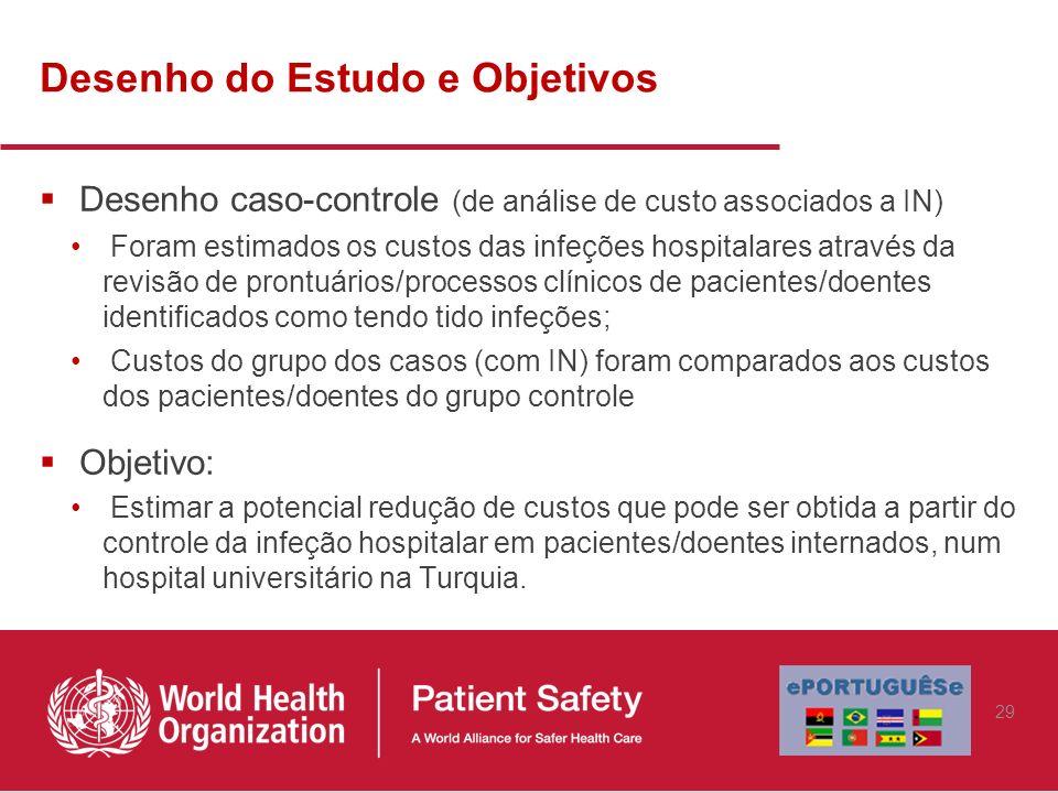 Desenho do Estudo e Objetivos Desenho caso-controle (de análise de custo associados a IN) Foram estimados os custos das infeções hospitalares através