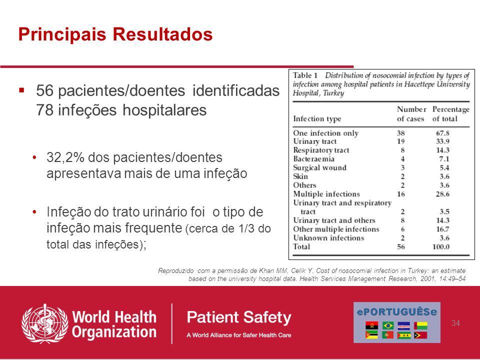 Principais Resultados 56 pacientes/doentes identificadas 78 infeções hospitalares 32,2% dos pacientes/doentes apresentava mais de uma infeção Infeção