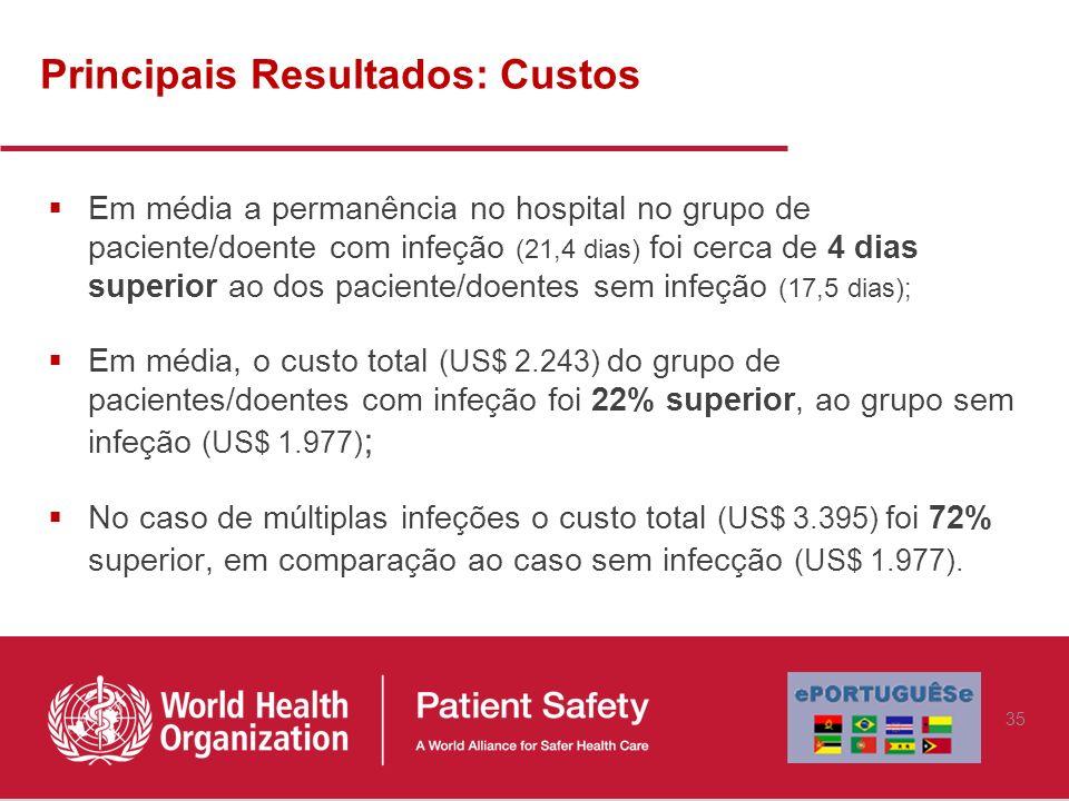 Principais Resultados: Custos Em média a permanência no hospital no grupo de paciente/doente com infeção (21,4 dias) foi cerca de 4 dias superior ao d