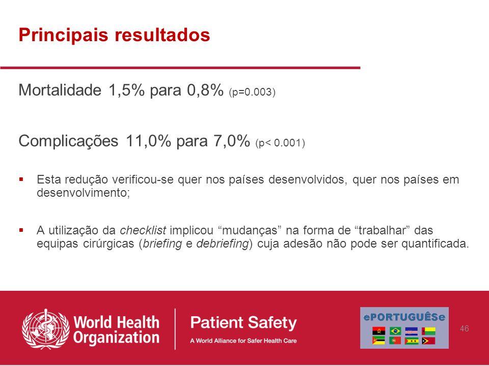 Principais resultados Mortalidade 1,5% para 0,8% (p=0.003) Complicações 11,0% para 7,0% (p< 0.001) Esta redução verificou-se quer nos países desenvolv