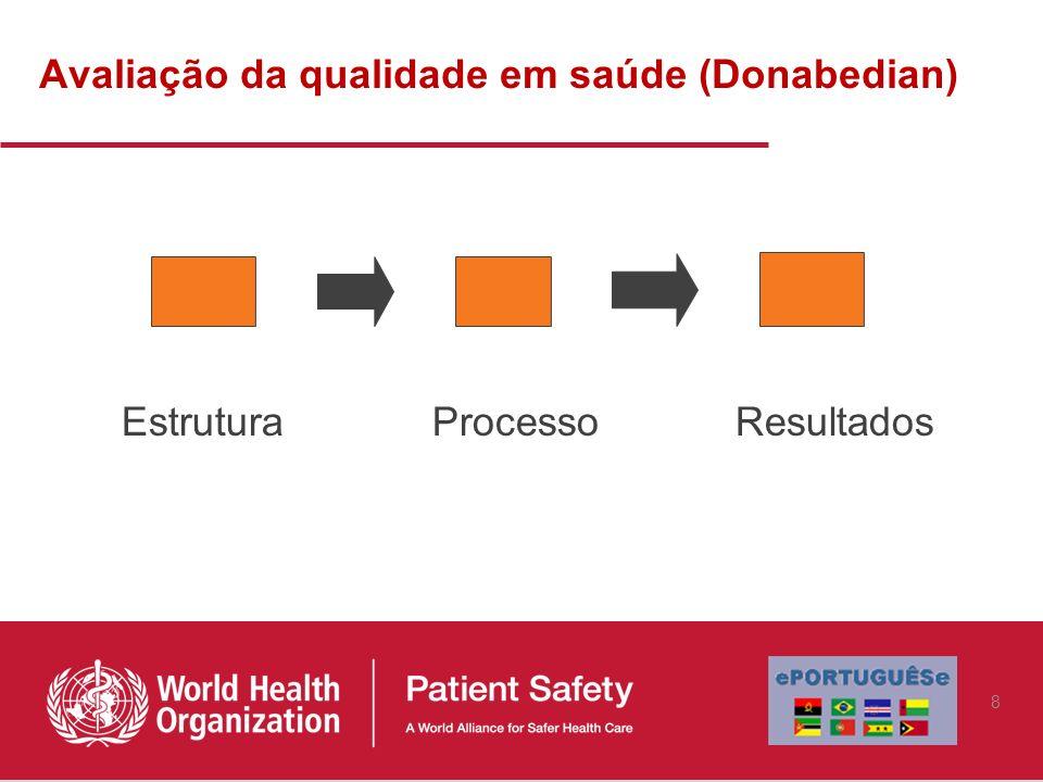 Dimensões da Qualidade Segurança Efetividade Centrado no paciente/doente Eficiência Prestação de cuidados em tempo útil Equidade IOM Crossing the Quality Chasm 9