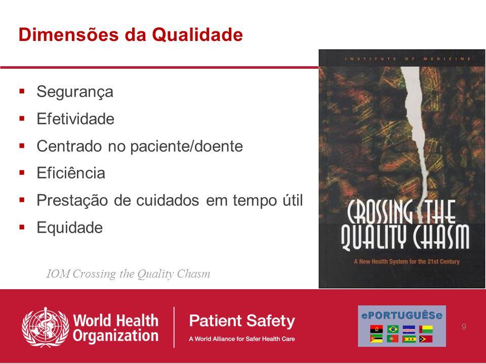 Dimensões da Qualidade Segurança Efetividade Centrado no paciente/doente Eficiência Prestação de cuidados em tempo útil Equidade IOM Crossing the Qual