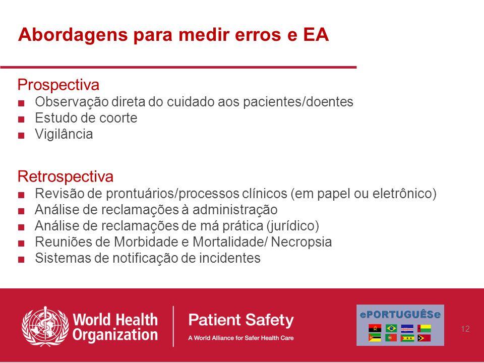 Abordagens para medir erros e EA Prospectiva Observação direta do cuidado aos pacientes/doentes Estudo de coorte Vigilância Retrospectiva Revisão de p