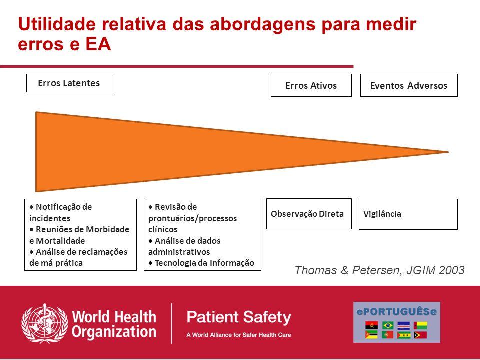 Thomas & Petersen, JGIM 2003 Erros Latentes Erros AtivosEventos Adversos Notificação de incidentes Reuniões de Morbidade e Mortalidade Análise de recl