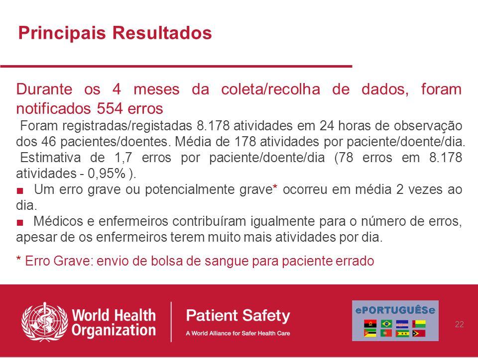 Principais Resultados Durante os 4 meses da coleta/recolha de dados, foram notificados 554 erros Foram registradas/registadas 8.178 atividades em 24 h