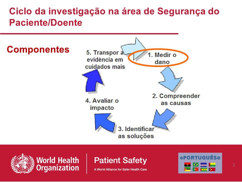 Ciclo da investigação na área de Segurança do Paciente/Doente Componentes 3