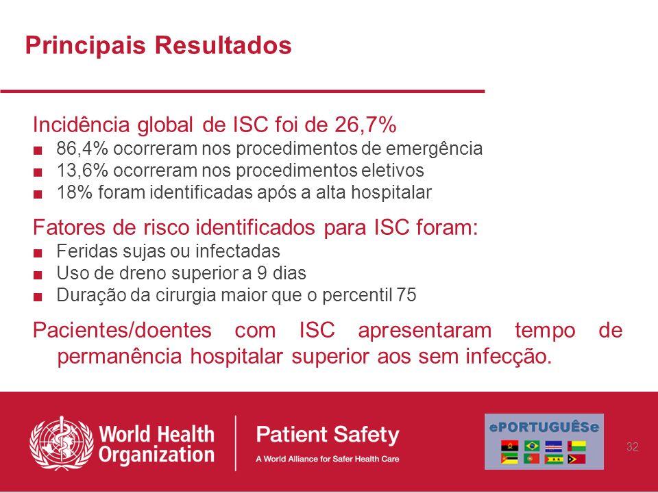 Principais Resultados Incidência global de ISC foi de 26,7% 86,4% ocorreram nos procedimentos de emergência 13,6% ocorreram nos procedimentos eletivos