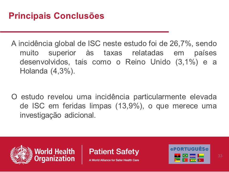 Principais Conclusões A incidência global de ISC neste estudo foi de 26,7%, sendo muito superior às taxas relatadas em países desenvolvidos, tais como