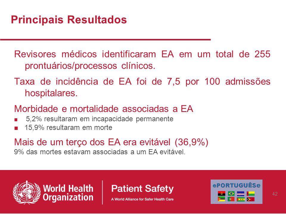 Revisores médicos identificaram EA em um total de 255 prontuários/processos clínicos. Taxa de incidência de EA foi de 7,5 por 100 admissões hospitalar