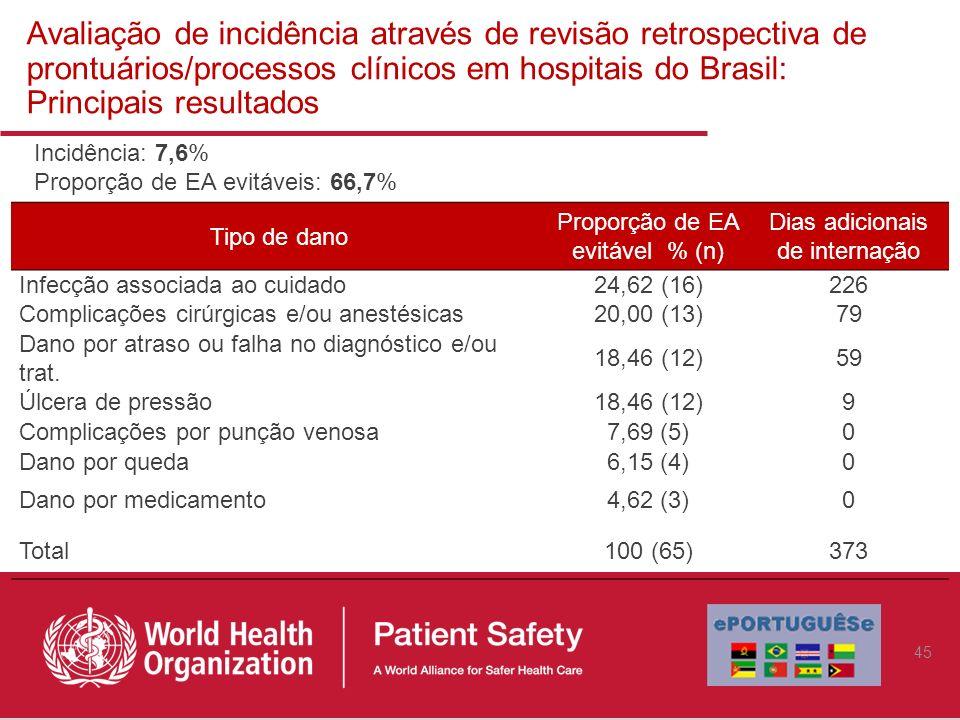 Avaliação de incidência através de revisão retrospectiva de prontuários/processos clínicos em hospitais do Brasil: Principais resultados Incidência: 7
