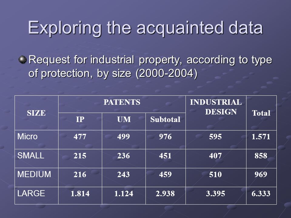 Exploring the acquainted data Request for industrial property, according to type of protection, by size (2000-2004) 6.3333.3952.9381.1241.814 LARGE 96