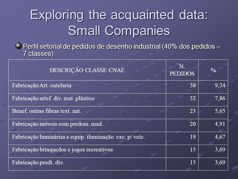 Exploring the acquainted data: Small Companies Perfil setorial de pedidos de desenho industrial (40% dos pedidos – 7 classes) 3,6915 Fabricação prodt.