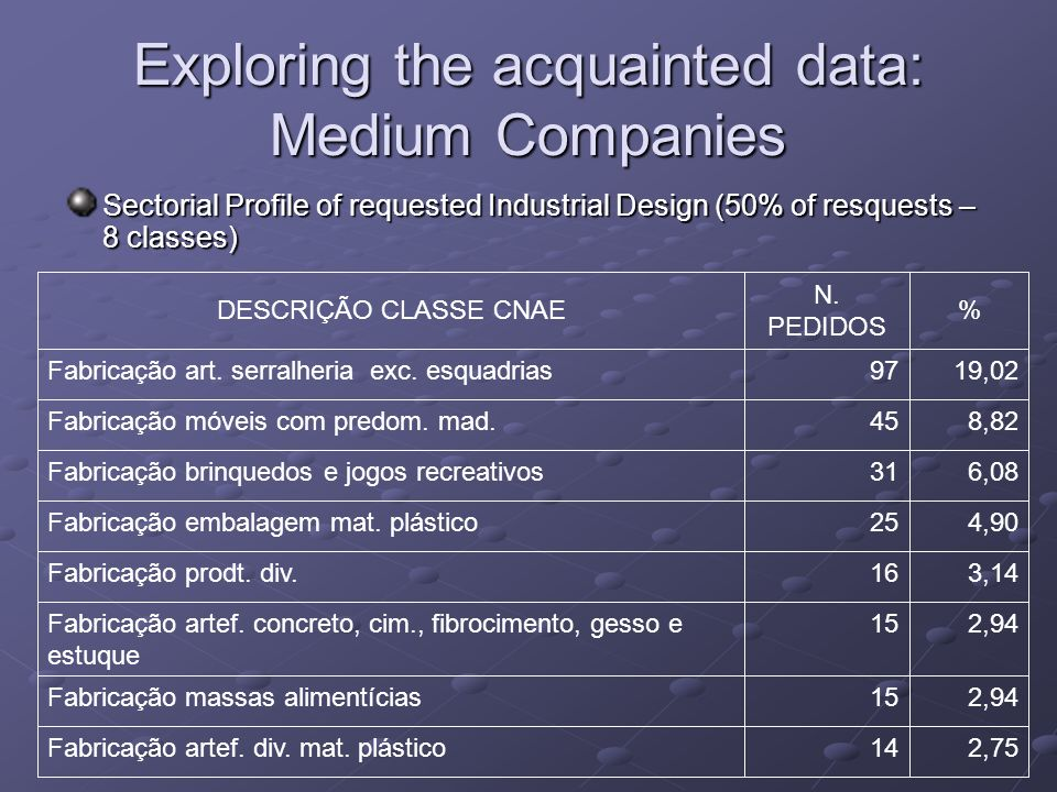 Exploring the acquainted data: Medium Companies Sectorial Profile of requested Industrial Design (50% of resquests – 8 classes) 2,7514Fabricação artef