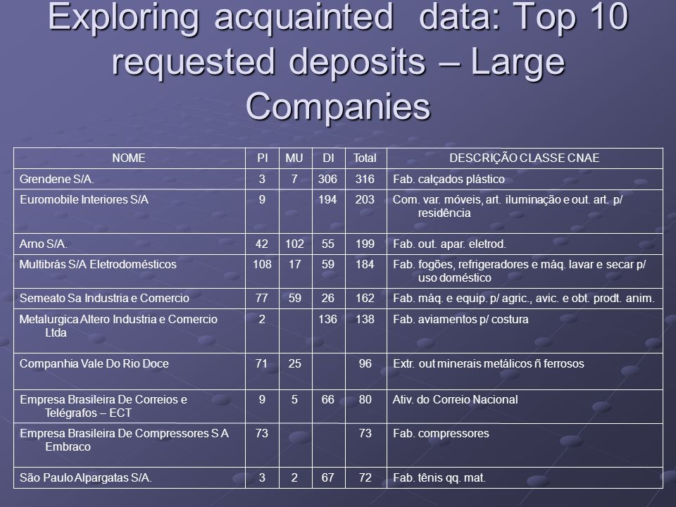 Exploring acquainted data: Top 10 requested deposits – Large Companies Fab. tênis qq. mat.726723São Paulo Alpargatas S/A. Fab. compressores73 Empresa