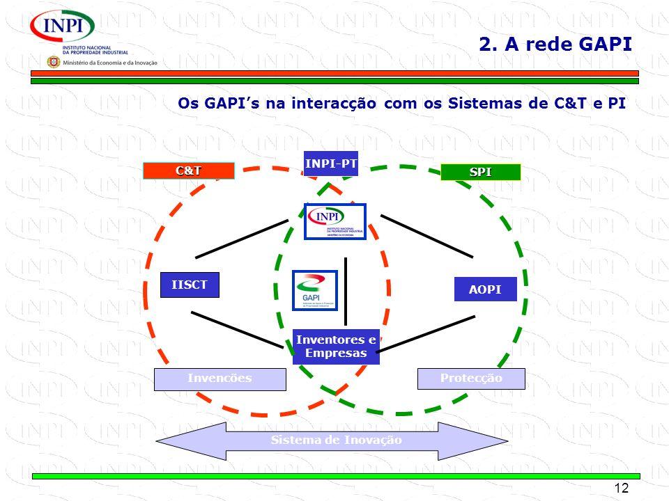 12 MINISTÉRIO DA ECONOMIA E DA INOVAÇÃO 2. A rede GAPI AOPI INPI-PT Inventores e Empresas IISCT C&T SPI Protecção Invencões Sistema de Inovação Os GAP